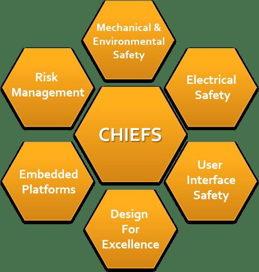 Chief Network, Innokas Medical
