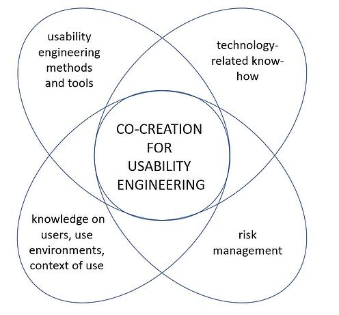 Co-creation for usability engineering